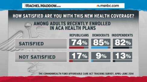 Obamacare-Zufriedenheit