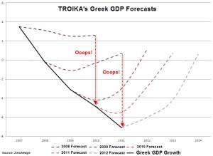 troika_fail