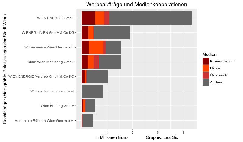 Werbeausgaben von stadteigenen Unternehmen in Wien